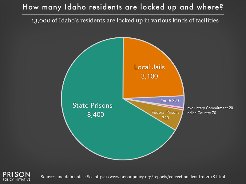 Pie chart showing that 13,000 Idaho residents are locked up in federal prisons, state prisons, local jails and other types of facilities