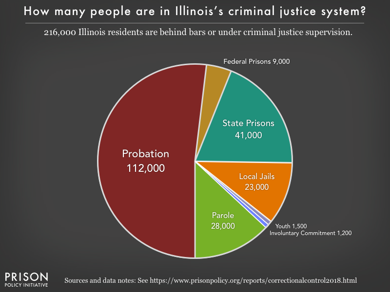 Pie chart showing that 216,000 Illinois residents are in various types of correctional facilities or under criminal justice supervision on probation or parole