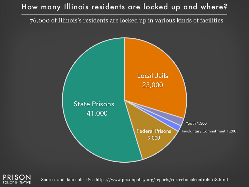 Pie chart showing that 76,000 Illinois residents are locked up in federal prisons, state prisons, local jails and other types of facilities