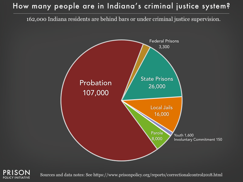 Pie chart showing that 162,000 Indiana residents are in various types of correctional facilities or under criminal justice supervision on probation or parole