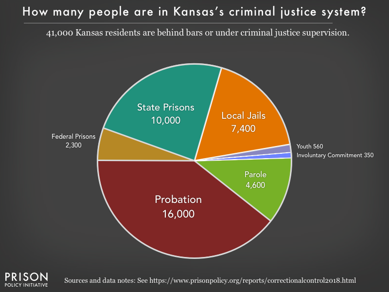 Pie chart showing that 42,000 Kansas residents are in various types of correctional facilities or under criminal justice supervision on probation or parole