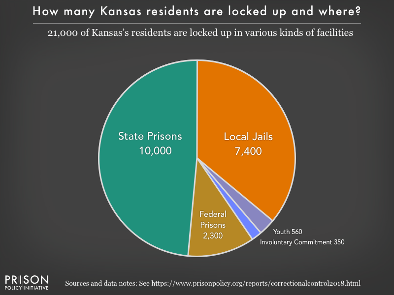 Pie chart showing that 21,000 Kansas residents are locked up in federal prisons, state prisons, local jails and other types of facilities