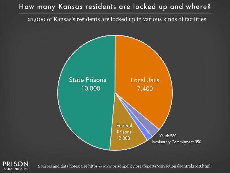 Kansas profile | Prison Policy Initiative