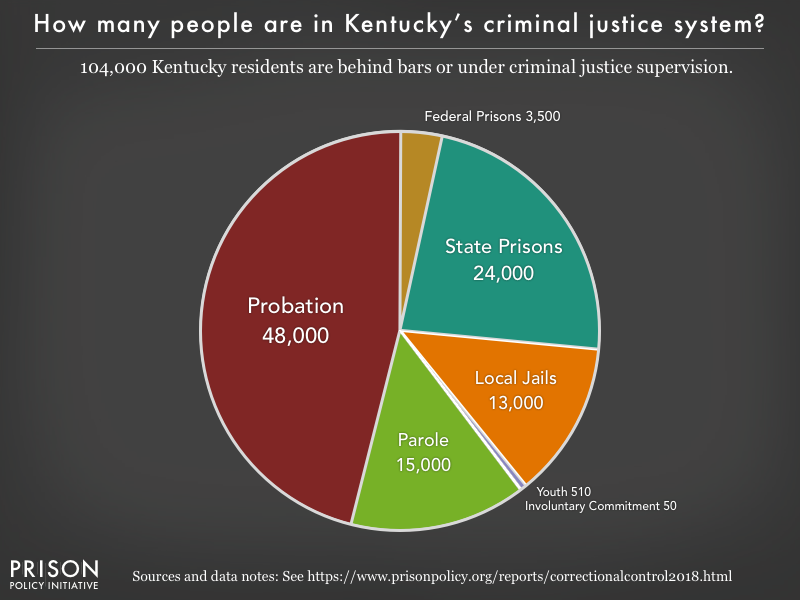 Pie chart showing that 103,000 Kentucky residents are in various types of correctional facilities or under criminal justice supervision on probation or parole