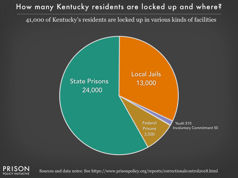 Pie chart showing that 41,000 Kentucky residents are locked up in federal prisons, state prisons, local jails and other types of facilities