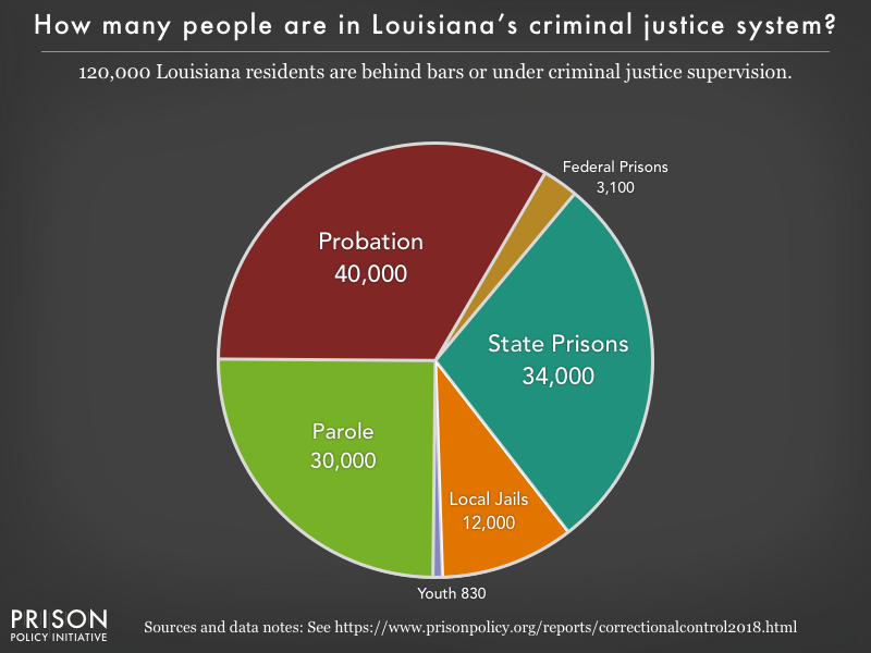 Pie chart showing that 119,000 Louisiana residents are in various types of correctional facilities or under criminal justice supervision on probation or parole