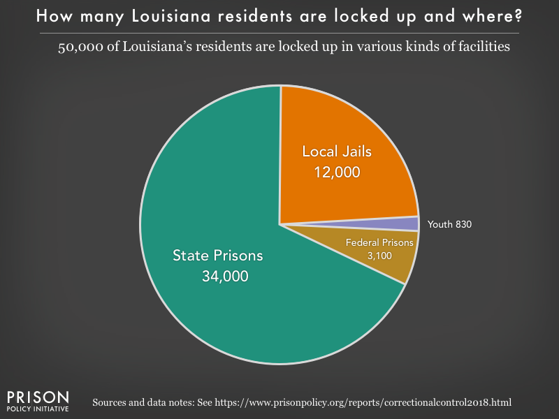 Pie chart showing that 50,000 Louisiana residents are locked up in federal prisons, state prisons, local jails and other types of facilities