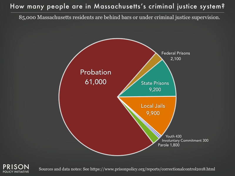 Pie chart showing that 85,000 Massachusetts residents are in various types of correctional facilities or under criminal justice supervision on probation or parole