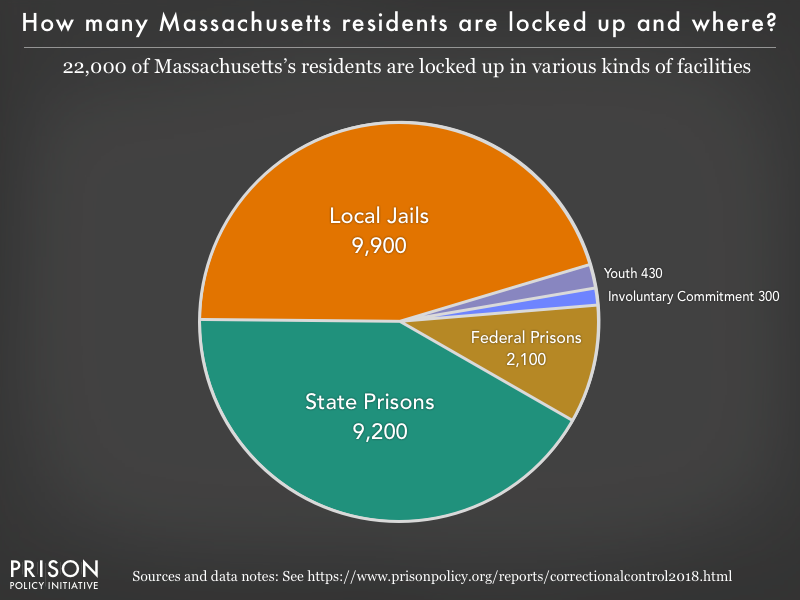 Pie chart showing that 22,000 Massachusetts residents are locked up in federal prisons, state prisons, local jails and other types of facilities