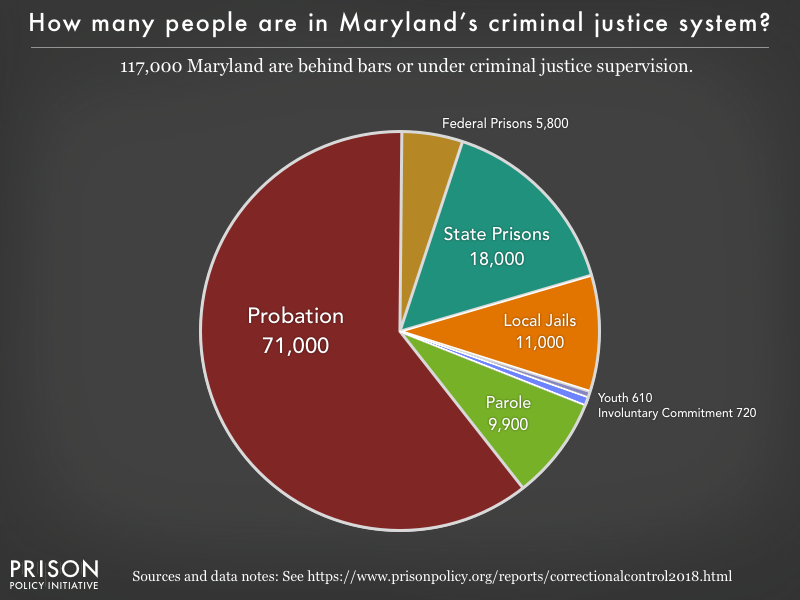 Pie chart showing that 117,000 Maryland residents are in various types of correctional facilities or under criminal justice supervision on probation or parole