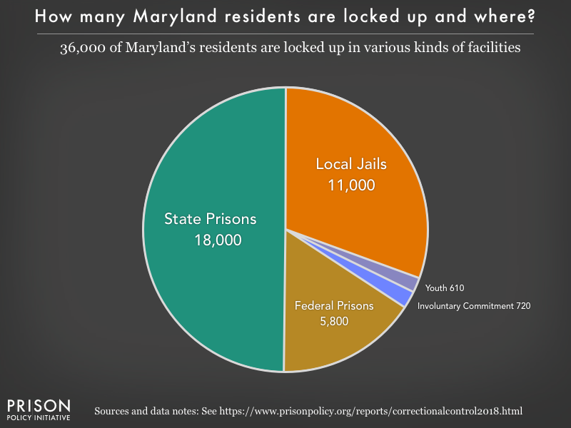 Pie chart showing that 36,000 Maryland residents are locked up in federal prisons, state prisons, local jails and other types of facilities