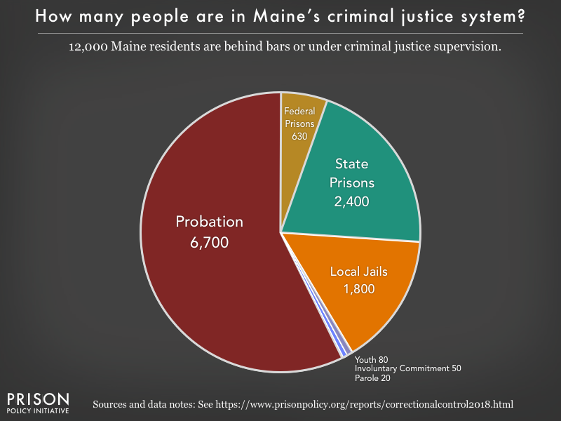 Pie chart showing that 12,000 Maine residents are in various types of correctional facilities or under criminal justice supervision on probation or parole