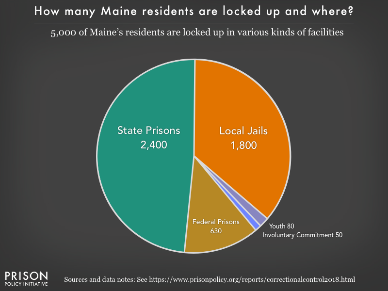 Pie chart showing that 5,000 Maine residents are locked up in federal prisons, state prisons, local jails and other types of facilities