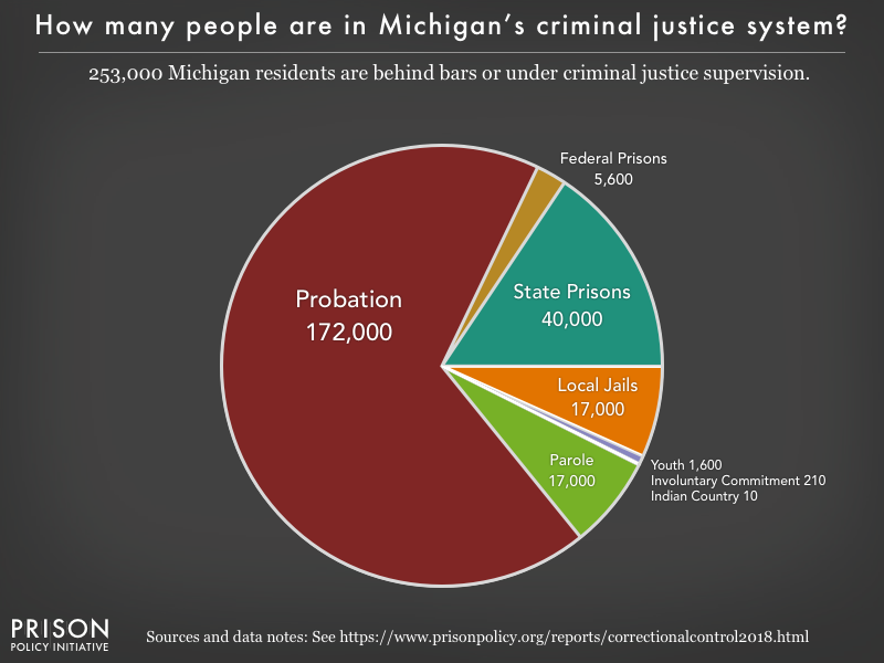 Pie chart showing that 254,000 Michigan residents are in various types of correctional facilities or under criminal justice supervision on probation or parole