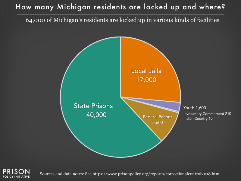 Pie chart showing that 64,000 Michigan residents are locked up in federal prisons, state prisons, local jails and other types of facilities