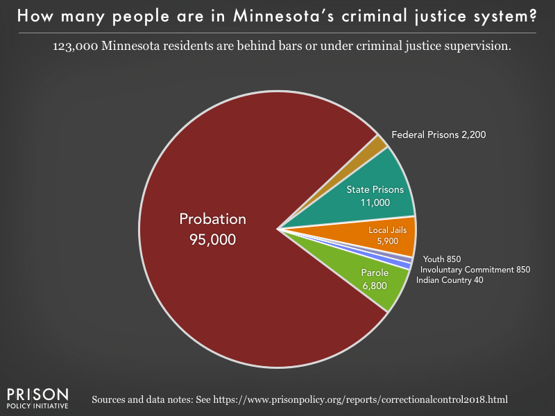 Pie chart showing that 123,000 Minnesota residents are in various types of correctional facilities or under criminal justice supervision on probation or parole