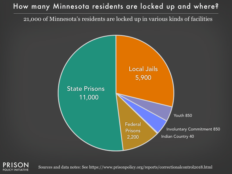 Pie chart showing that 21,000 Minnesota residents are locked up in federal prisons, state prisons, local jails and other types of facilities