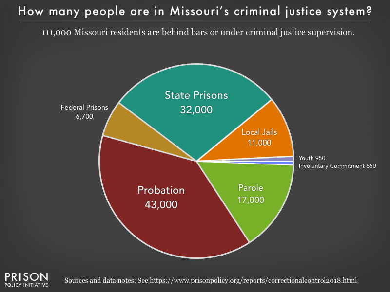 Pie chart showing that 112,000 Missouri residents are in various types of correctional facilities or under criminal justice supervision on probation or parole