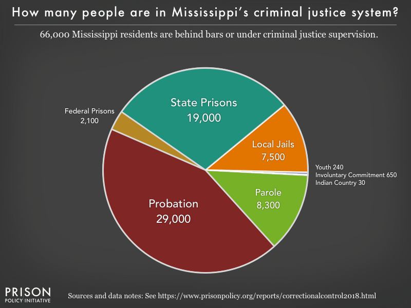 Pie chart showing that 66,000 Mississippi residents are in various types of correctional facilities or under criminal justice supervision on probation or parole