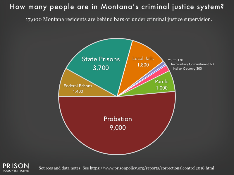 Pie chart showing that 17,000 Montana residents are in various types of correctional facilities or under criminal justice supervision on probation or parole