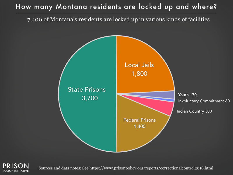 Pie chart showing that 7,400 Montana residents are locked up in federal prisons, state prisons, local jails and other types of facilities