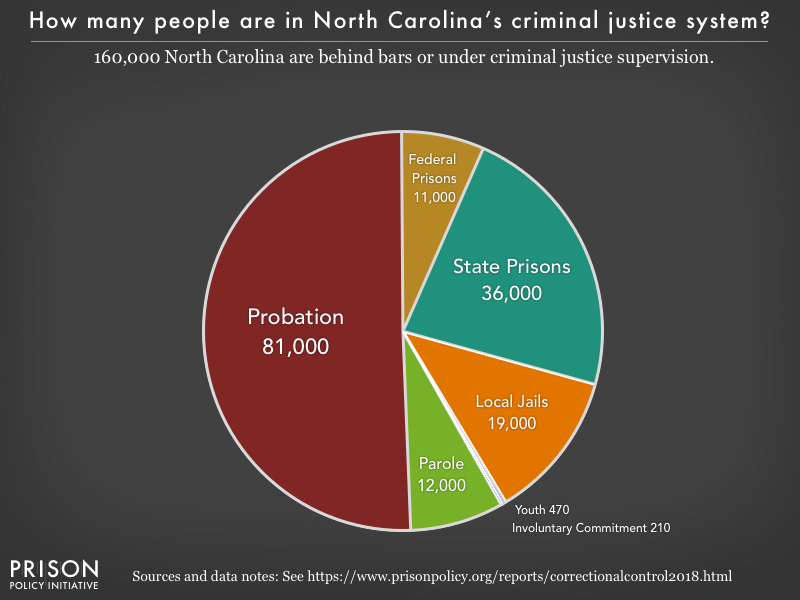 Pie chart showing that 161,000 North Carolina residents are in various types of correctional facilities or under criminal justice supervision on probation or parole