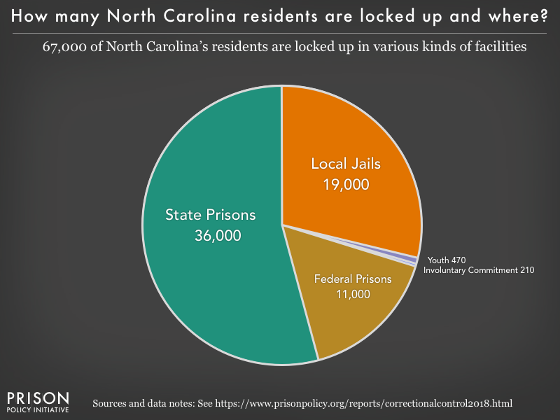 Pie chart showing that 67,000 North Carolina residents are locked up in federal prisons, state prisons, local jails and other types of facilities