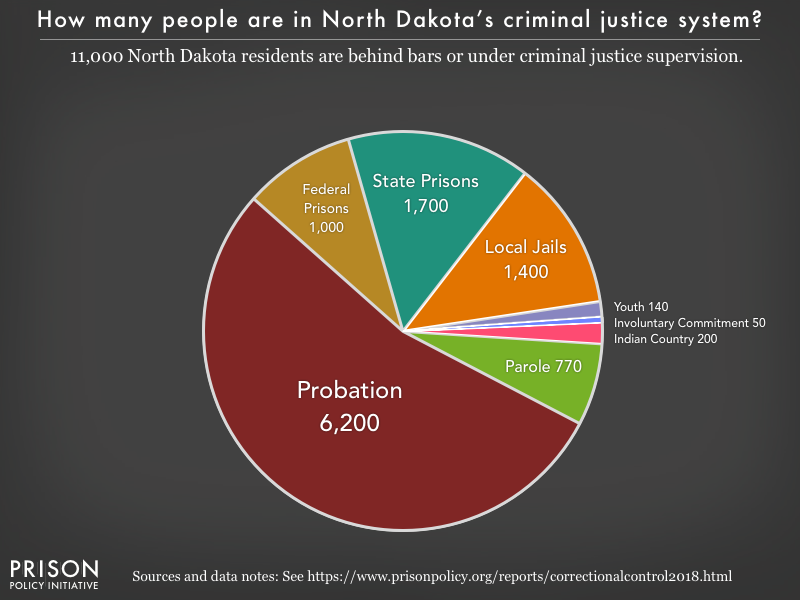 Pie chart showing that 12,000 North Dakota residents are in various types of correctional facilities or under criminal justice supervision on probation or parole