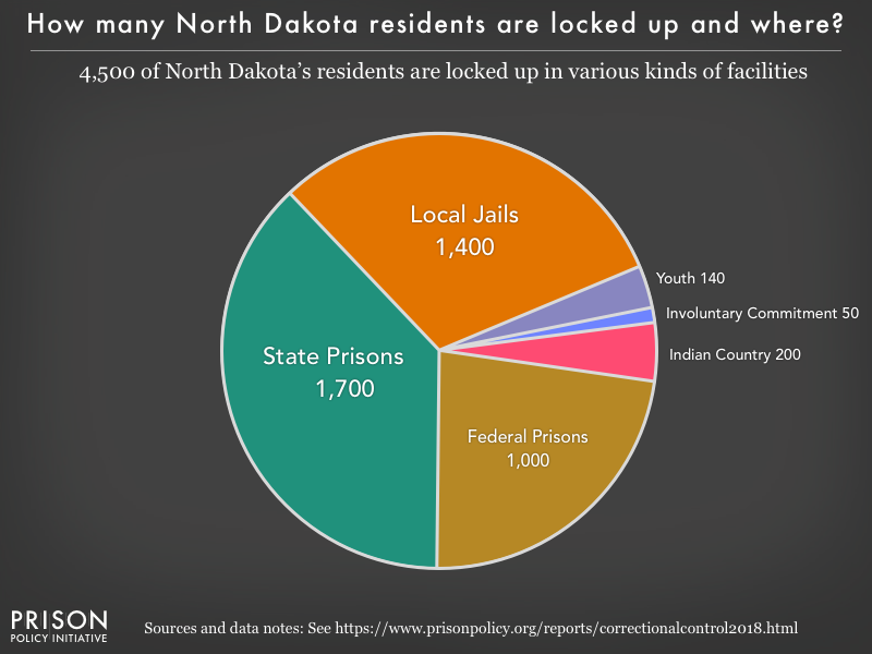 Pie chart showing that 4,600 North Dakota residents are locked up in federal prisons, state prisons, local jails and other types of facilities