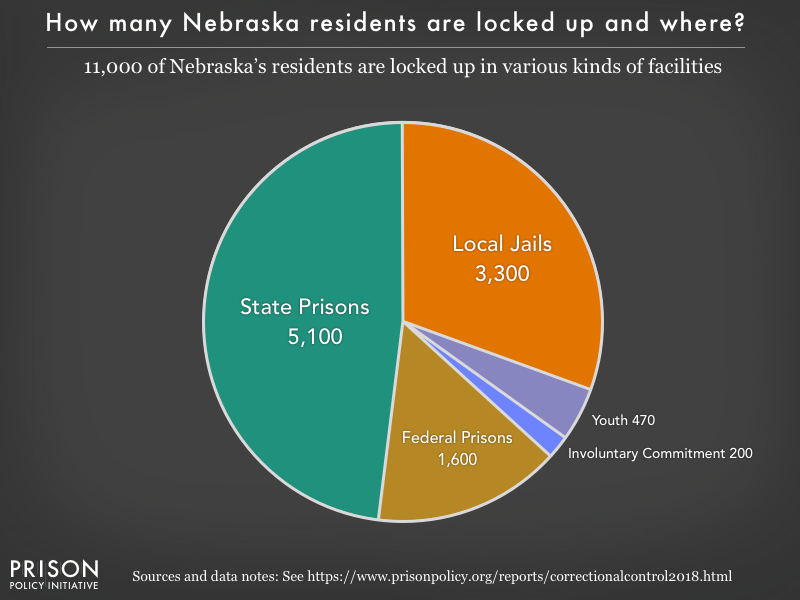 Pie chart showing that 11,000 Nebraska residents are locked up in federal prisons, state prisons, local jails and other types of facilities