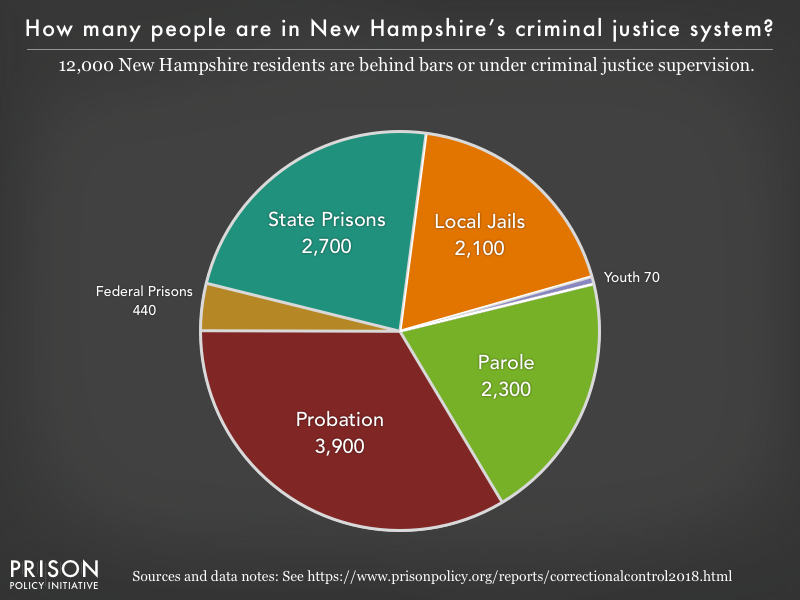 Pie chart showing that 12,000 New Hampshire residents are in various types of correctional facilities or under criminal justice supervision on probation or parole