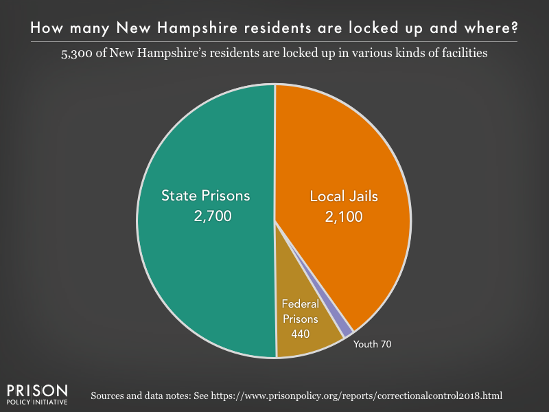 Pie chart showing that 5,300 New Hampshire residents are locked up in federal prisons, state prisons, local jails and other types of facilities