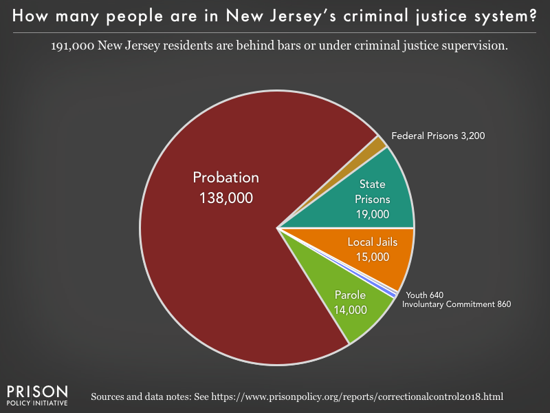 Pie chart showing that 192,000 New Jersey residents are in various types of correctional facilities or under criminal justice supervision on probation or parole
