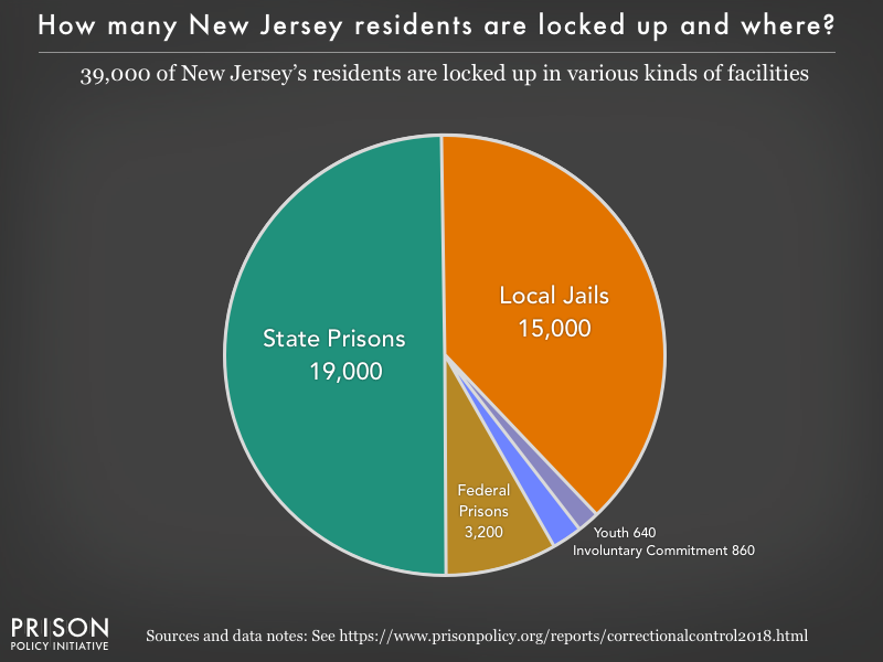 Pie chart showing that 39,000 New Jersey residents are locked up in federal prisons, state prisons, local jails and other types of facilities