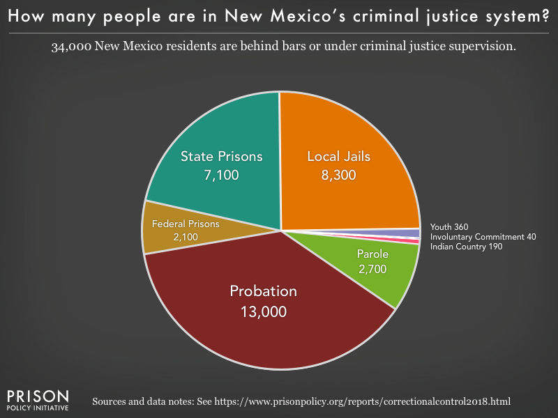 Pie chart showing that 33,000 New Mexico residents are in various types of correctional facilities or under criminal justice supervision on probation or parole