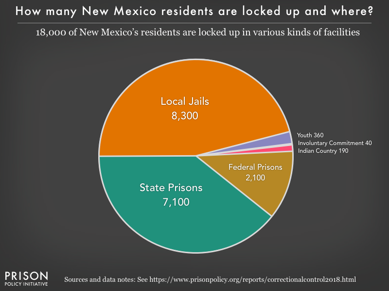Pie chart showing that 18,000 New Mexico residents are locked up in federal prisons, state prisons, local jails and other types of facilities