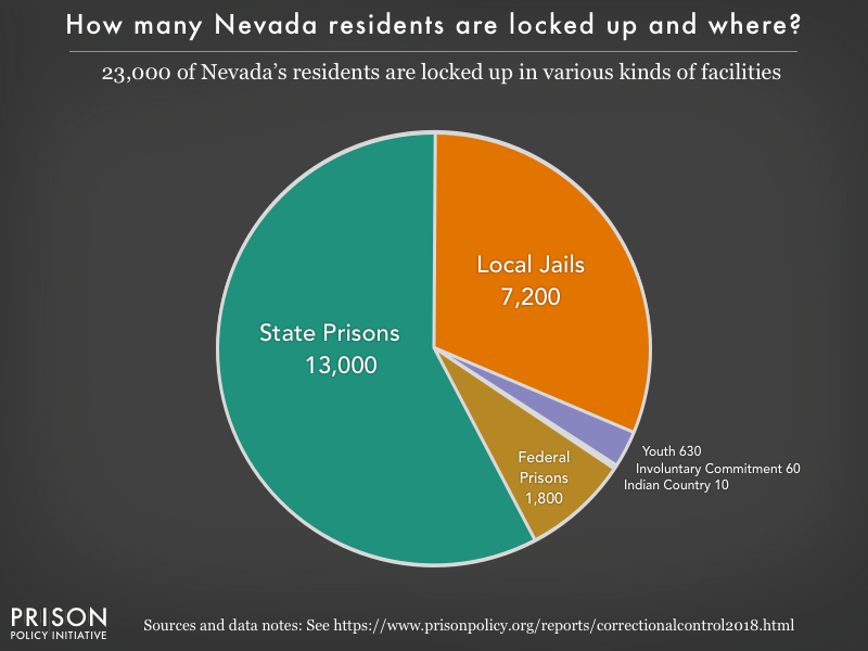 Pie chart showing that 23,000 Nevada residents are locked up in federal prisons, state prisons, local jails and other types of facilities
