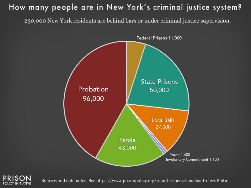 Pie chart showing that 231,000 New York residents are in various types of correctional facilities or under criminal justice supervision on probation or parole