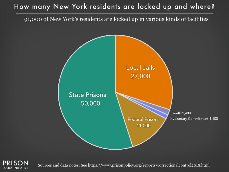 Pie chart showing that 92,000 New York residents are locked up in federal prisons, state prisons, local jails and other types of facilities
