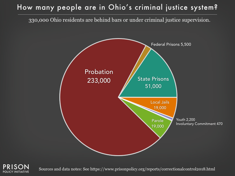 Pie chart showing that 331,000 Ohio residents are in various types of correctional facilities or under criminal justice supervision on probation or parole