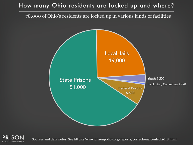 Pie chart showing that 79,000 Ohio residents are locked up in federal prisons, state prisons, local jails and other types of facilities
