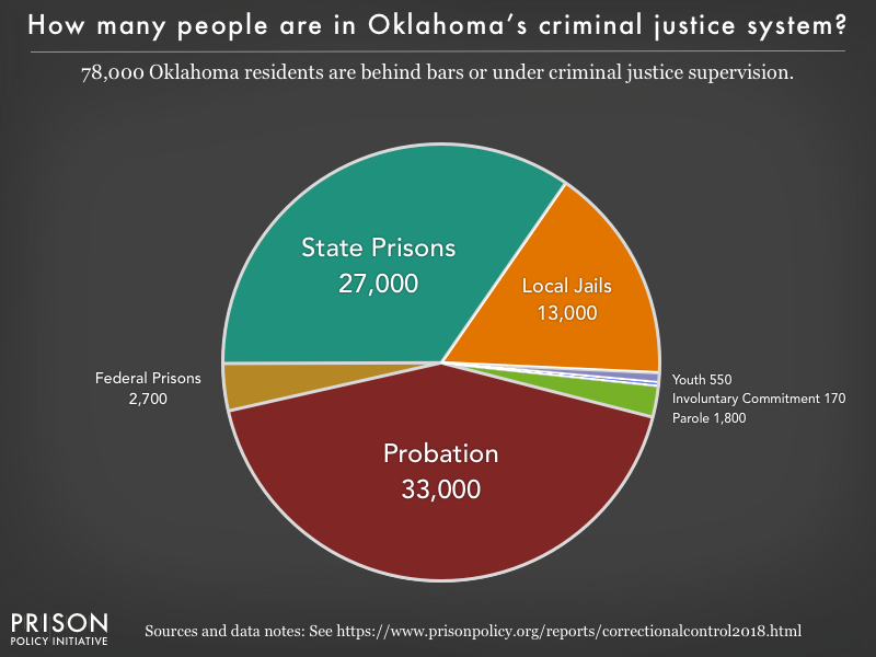 Pie chart showing that 78,000 Oklahoma residents are in various types of correctional facilities or under criminal justice supervision on probation or parole