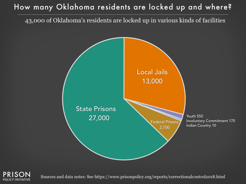 Pie chart showing that 43,000 Oklahoma residents are locked up in federal prisons, state prisons, local jails and other types of facilities