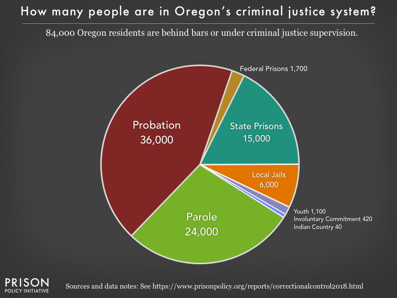 Pie chart showing that 84,000 Oregon residents are in various types of correctional facilities or under criminal justice supervision on probation or parole