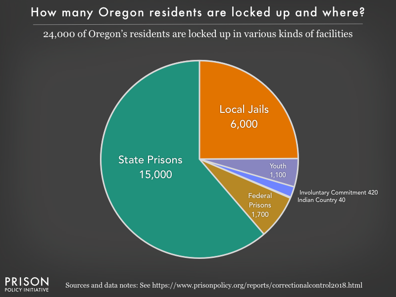 Pie chart showing that 24,000 Oregon residents are locked up in federal prisons, state prisons, local jails and other types of facilities