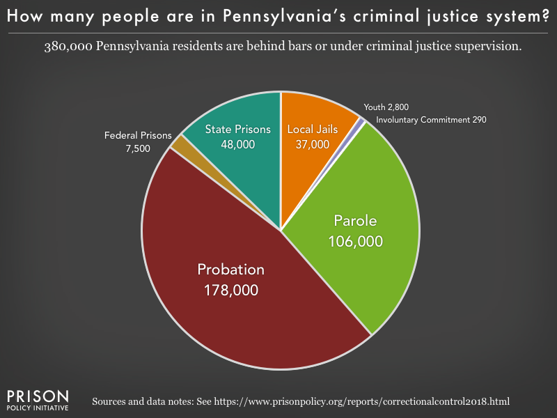 Pie chart showing that 380,000 Pennsylvania residents are in various types of correctional facilities or under criminal justice supervision on probation or parole