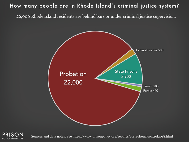 Pie chart showing that 26,000 Rhode Island residents are in various types of correctional facilities or under criminal justice supervision on probation or parole