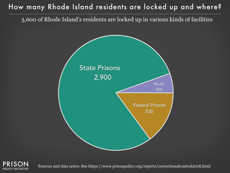 Pie chart showing that 3,600 Rhode Island residents are locked up in federal prisons, state prisons, local jails and other types of facilities