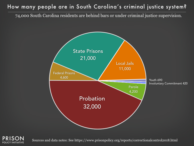 Pie chart showing that 74,000 South Carolina residents are in various types of correctional facilities or under criminal justice supervision on probation or parole