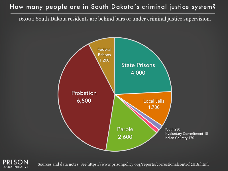 Pie chart showing that 16,000 South Dakota residents are in various types of correctional facilities or under criminal justice supervision on probation or parole